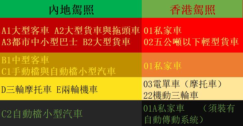内地驾照换领香港驾照代码对照表